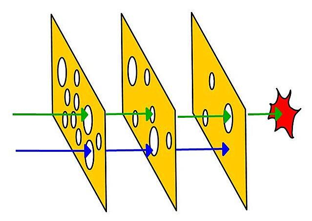 Image - Swiss Cheese model - Barrier trilogy
