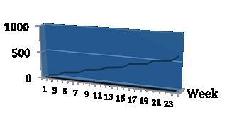 Ludwig - Image 5 - Weekly count chart