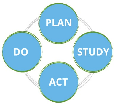 Predictive-Solutions-plan-do-act-study.jpg